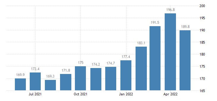 united states import naics grain and oilseed milling index 2005 100 m nsa fed data