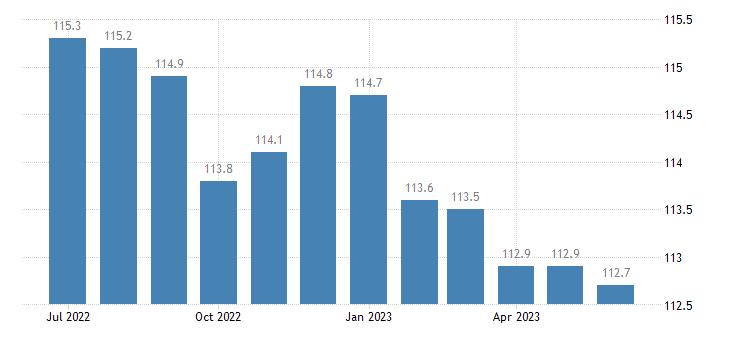 united states import naics hardware manufacturing index 2005 100 m nsa fed data