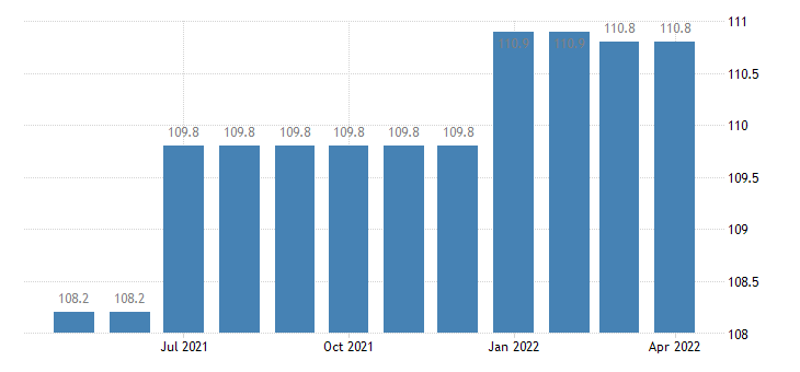 united states import naics heavy duty truck manufacturing index 2005 100 m nsa fed data