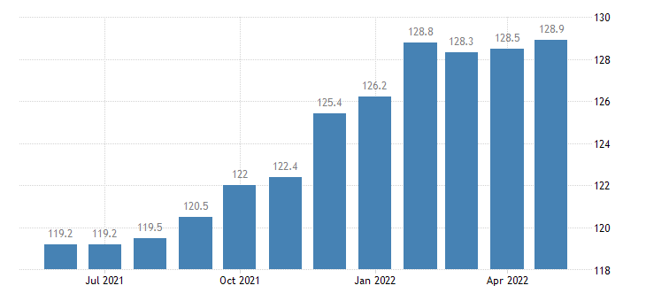 united states import naics household and institutional furniture and kitchen cabinet manufacturing index 2005 100 m nsa fed data