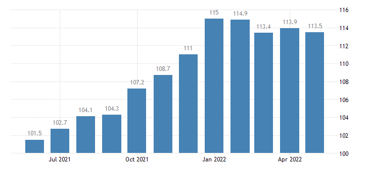 united states import naics household appliance manufacturing index 2005 100 m nsa fed data