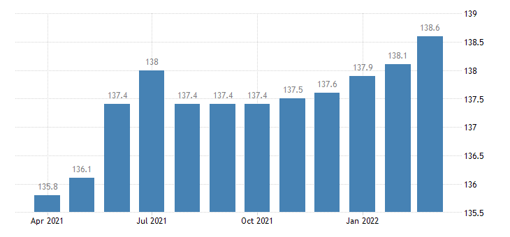united states import naics industrial machinery manufacturing index 2005 100 m nsa fed data