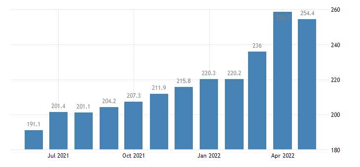 united states import naics iron and steel mills and ferroalloy manufacturing index 2005 100 m nsa fed data