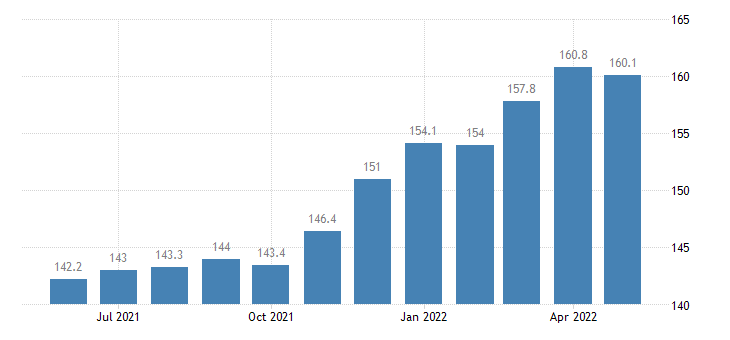 united states import naics jewelry and silverware manufacturing index 2005 100 m nsa fed data