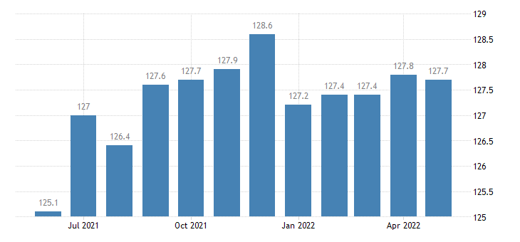 united states import naics leather and allied product manufacturing index 2005 100 m nsa fed data