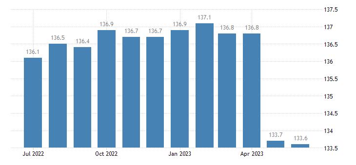 united states import naics lighting fixture manufacturing index 2005 100 m nsa fed data