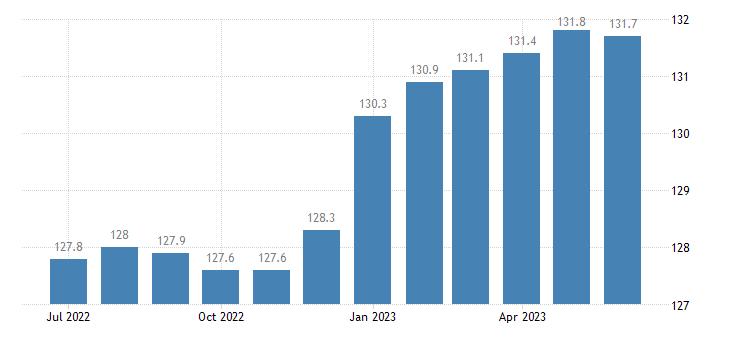 united states import naics machinery manufacturing index 2005 100 m nsa fed data