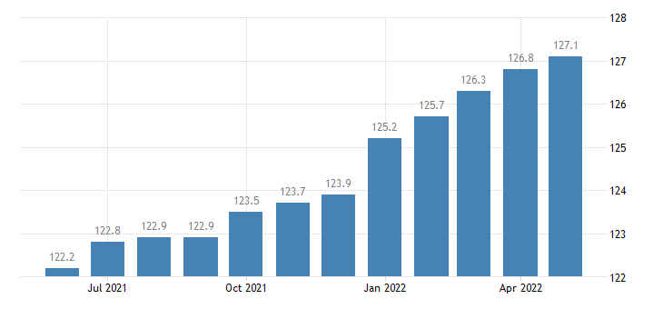 united states import naics machinery manufacturing index 2005 100 m nsa fed data