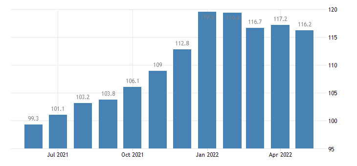 united states import naics major appliance manufacturing index 2005 100 m nsa fed data