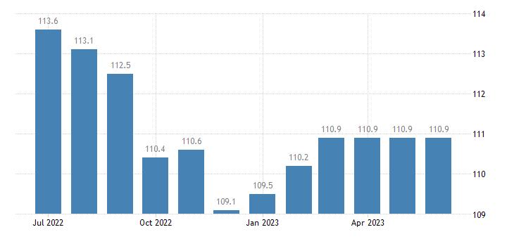 united states import naics major appliance manufacturing index 2005 100 m nsa fed data
