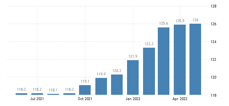 united states import naics manufactured articles index 2005 100 m nsa fed data