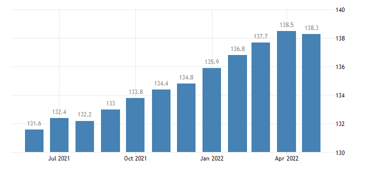 united states import naics manufactured goods part 1 index 2005 100 m nsa fed data