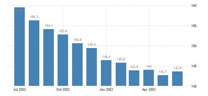 united states import naics manufactured goods part 2 index 2005 100 m nsa fed data