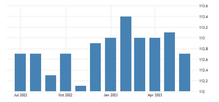 united states import naics manufactured goods part 3 index 2005 100 m nsa fed data