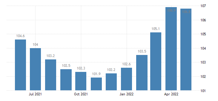 united states import naics medical equipment and supplies manufacturing index 2005 100 m nsa fed data