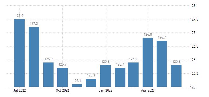united states import naics metal valve manufacturing index 2005 100 m nsa fed data