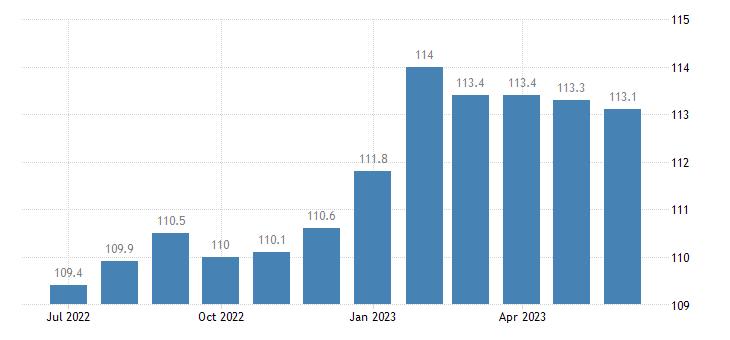 united states import naics metalworking machinery manufacturing index 2005 100 m nsa fed data