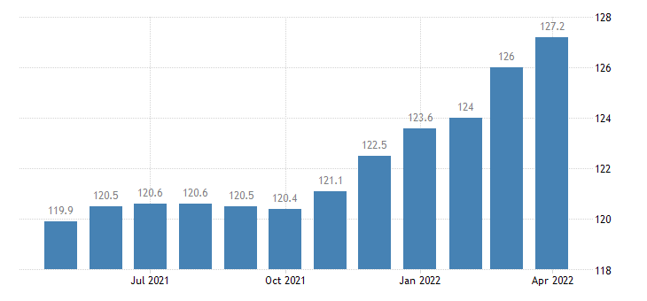united states import naics miscellaneous manufacturing index 2005 100 m nsa fed data