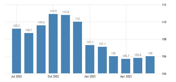 united states import naics motor vehicle brake system manufacturing index 2005 100 m nsa fed data