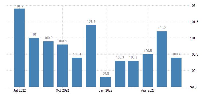 united states import naics motor vehicle gasoline engine and engine parts manufacturing index 2005 100 m nsa fed data