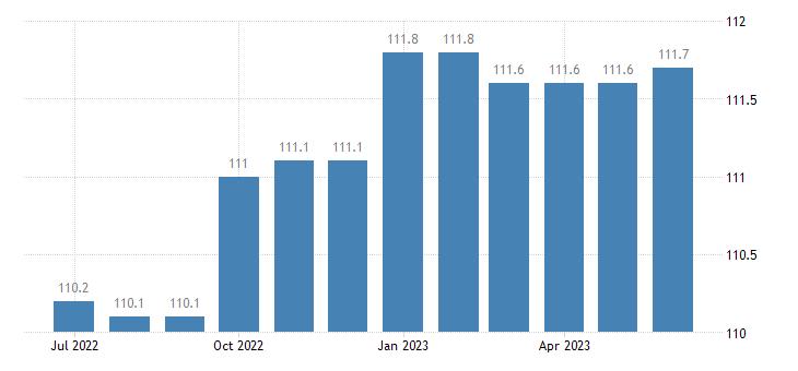 united states import naics motor vehicle manufacturing index 2005 100 m nsa fed data