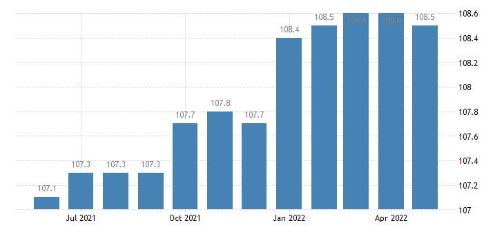 united states import naics motor vehicle manufacturing index 2005 100 m nsa fed data