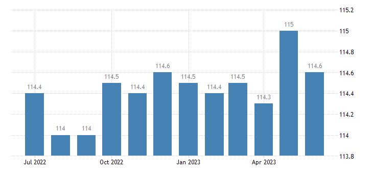 united states import naics motor vehicle parts manufacturing index 2005 100 m nsa fed data