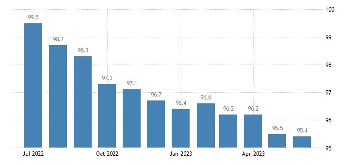 united states import naics motor vehicle seating and interior trim manufacturing index dec 2006 100 m nsa fed data