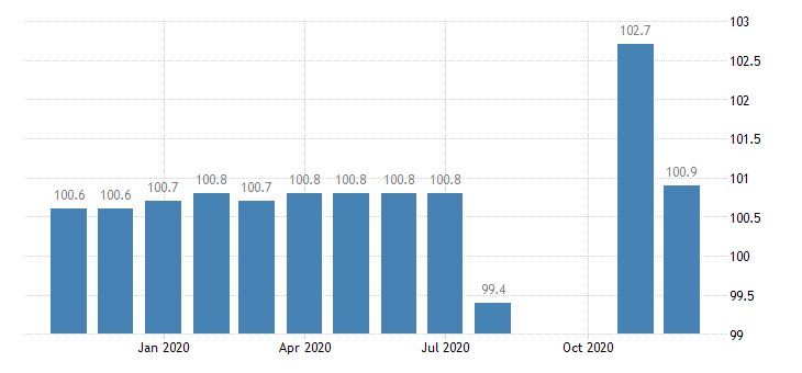 united states import naics motor vehicle steering and suspension components except spring manufacturing index 2005 100 m nsa fed data