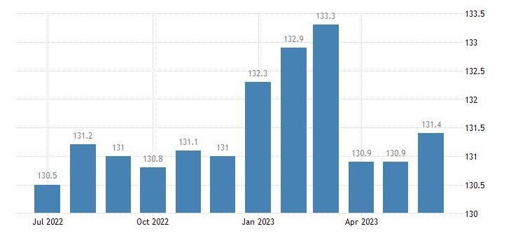 united states import naics motor vehicle transmission and power train parts manufacturing index 2005 100 m nsa fed data