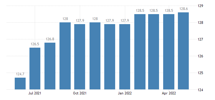united states import naics motor vehicle transmission and power train parts manufacturing index 2005 100 m nsa fed data