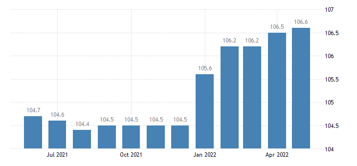 united states import naics navigational measuring electromedical and control instruments index 2005 100 m nsa fed data
