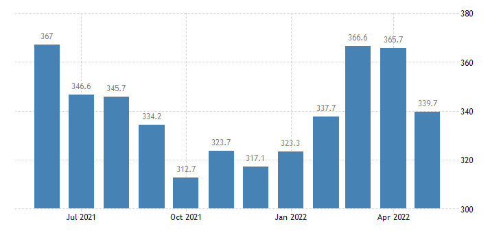 united states import naics nonferrous metal except aluminum production and processing index 2005 100 m nsa fed data