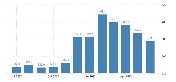 united states import naics nonferrous metal except aluminum smelting and refining index 2005 100 m nsa fed data