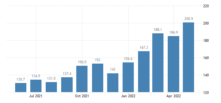 united states import naics nonmanufactured articles index 2005 100 m nsa fed data