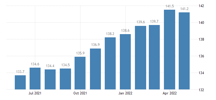 united states import naics nonmetallic mineral product manufacturing index 2005 100 m nsa fed data