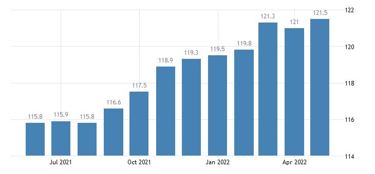 united states import naics office furniture including fixtures manufacturing index 2005 100 m nsa fed data