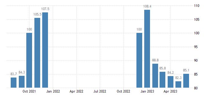 united states import naics other basic inorganic chemical manufacturing index dec 2008 100 m nsa fed data