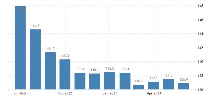 united states import naics other basic organic chemical manufacturing index 2005 100 m nsa fed data