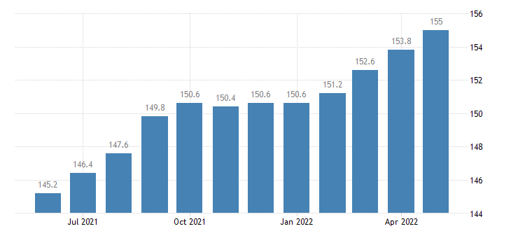 united states import naics other chemical product and preparation manufacturing index dec 2006 100 m nsa fed data