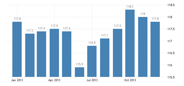 united states import naics other cut and sew apparel manufacturing index 2005 100 m nsa fed data