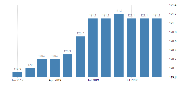 united states import naics other electrical equipment and component manufacturing index 2005 100 m nsa fed data