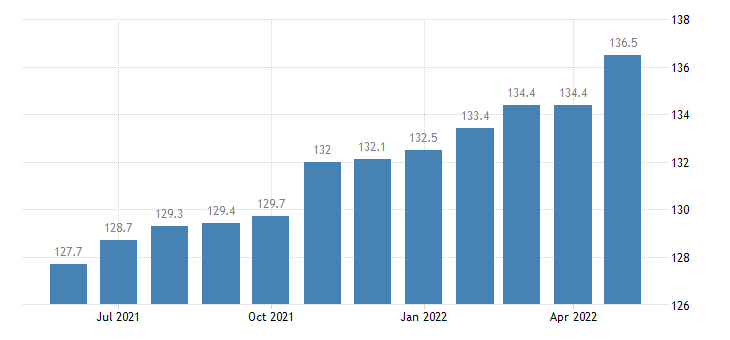 united states import naics other fabricated metal product manufacturing index 2005 100 m nsa fed data