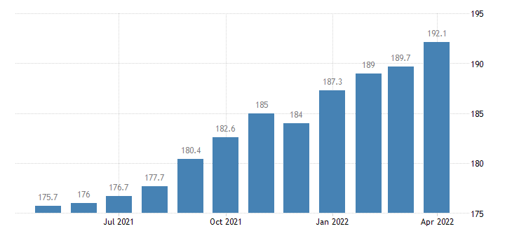 united states import naics other food manufacturing index 2005 100 m nsa fed data