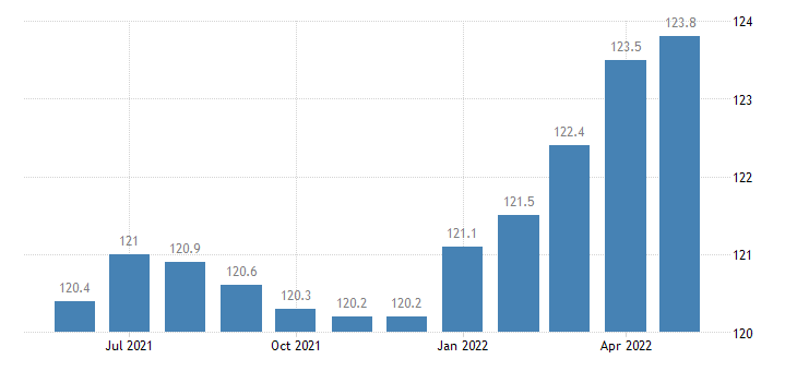 united states import naics other general purpose machinery manufacturing index 2005 100 m nsa fed data