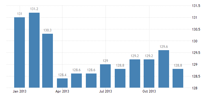 united states import naics other industrial machinery manufacturing index 2005 100 m nsa fed data