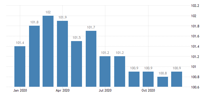 united states import naics other leather and allied product manufacturing index 2005 100 m nsa fed data