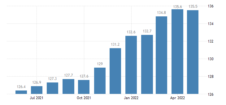 united states import naics other miscellaneous manufacturing index 2005 100 m nsa fed data