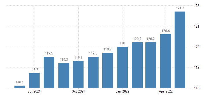 united states import naics other motor vehicle parts manufacturing index 2005 100 m nsa fed data