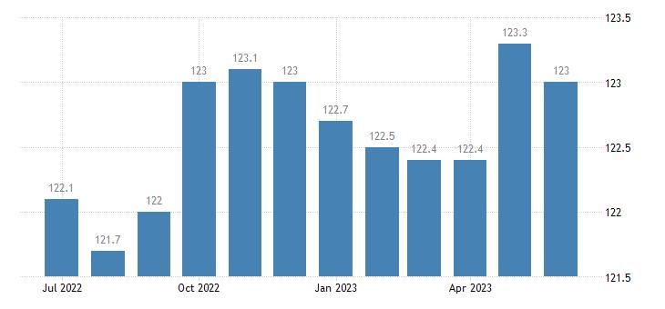 united states import naics other motor vehicle parts manufacturing index 2005 100 m nsa fed data
